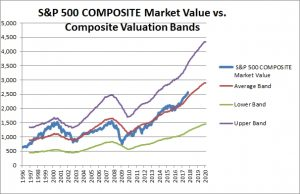 S&P 500 Composite Valuation