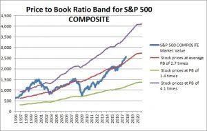 S&P 500 PB Band