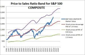 S&P 500 PSR Band