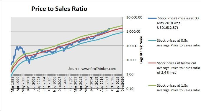 Stock Valuation Amazon Com Inc Amzn Prothinker Analytics For Informed Decisions