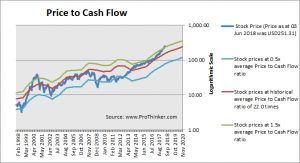 Adobe Systems Price to Cash Flow