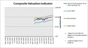 Alior Bank Composite Valuation Indicator