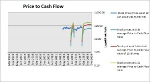 Alior Bank Price to Cash Flow