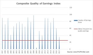 Altria Group Quality of Earnings Index