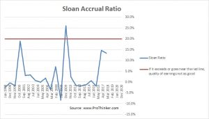 Altria Group Sloan Accrucal Ratio