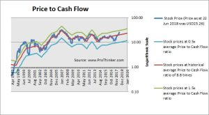 American Eagle Outfitters Price to Cash Flow