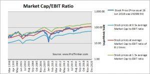 American Express Market Cap to EBIT
