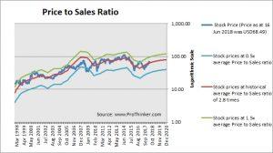 Anadarko Petroleum Price to Sales