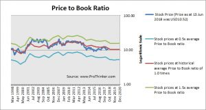 Annaly Capital Management Price to Book