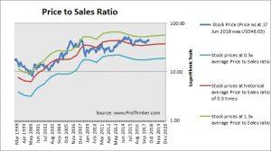 Archer-Daniels Midland Co Price to Sales