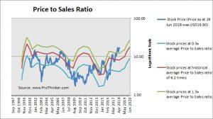 Array Biopharma Price to Sales