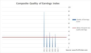Baozun Quality of Earnings Index