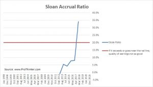Baozun Sloan Accrual Ratio