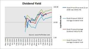 Blackstone Group Dividend Yield