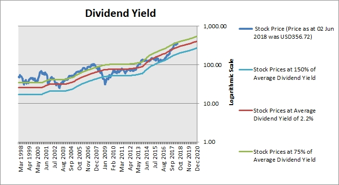 Stock Valuation & Dividend Analysis: The Boeing Company (BA