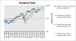 Borgwarner Dividend Yield