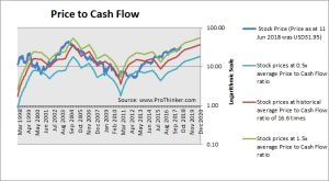 Boston Scientific Corp (BSX) Price to Cash Flow