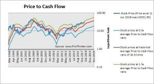 Boston Scientific Corp (BSX) Price to Cash Flow