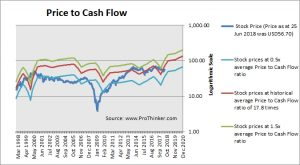 CBS Price to Cash Flow