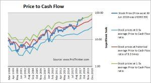 CSX Corp Price to Cash Flow
