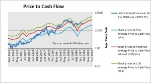 Cabot Oil & Gas Price to Cash Flow