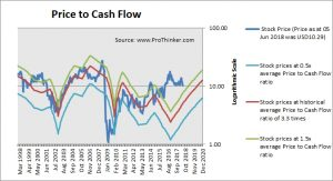 Callon Petroleum Price to Cash Flow