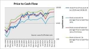 Canadian Natural Resources Price to Cash Flow