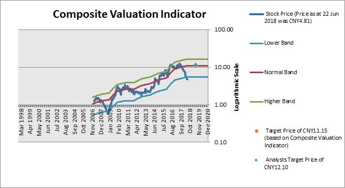 Cangzhou Mingzhu Plastics Composite Valuation Indicator