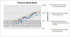 Cangzhou Mingzhu Plastics Price to Book