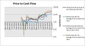Cangzhou Mingzhu Plastics Price to Cash Flow