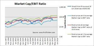 Cardinal Health Market Cap to EBIT