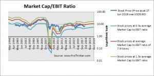 Cemex Market Cap to EBIT