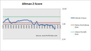 Centurylink Altman Z-Score