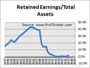 Centurylink Retained Earnings