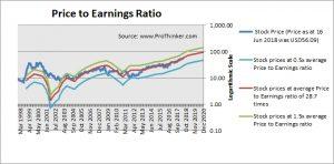 Charles Schwab Corp PE Ratio