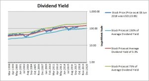 Chevron Corp Dividend Yield