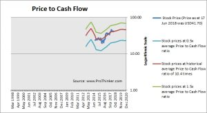 Citizens Financial Group Price to Cash Flow