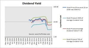 Colony Northstar Dividend Yield