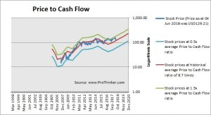 Concho Resources Price to Cash Flow