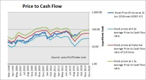 ConocoPhilips Price to Cash Flow