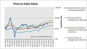 Corning Price to Sales