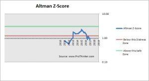 Coty Altman Z-Score