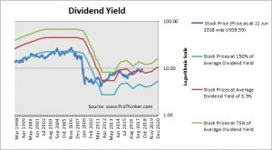 Cousins Property Dividend Yield