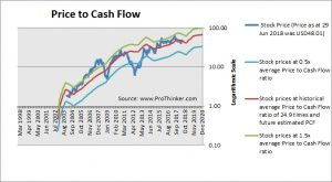Ctrip.com International Price to Cash Flow