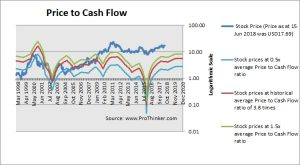 Cypress Semiconductor Price to Cash Flow