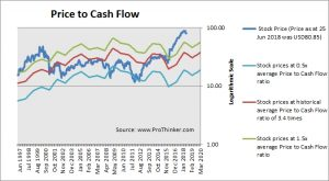 DXC Technology Price to Cash Flow