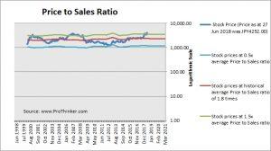 Daiichi Sankyo Price to Sales