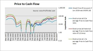 Delta Air Lines Price to Cash Flow
