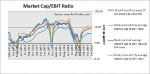 Denbury Resources Market Cap to EBIT