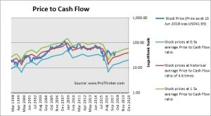 Devon Energy Price to Cash Flow